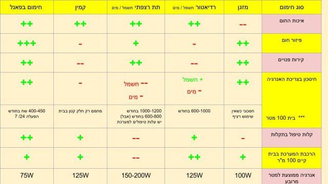 חיסכון באנרגיה - חימום בפנלים - חימום פנלים - פנל חימום